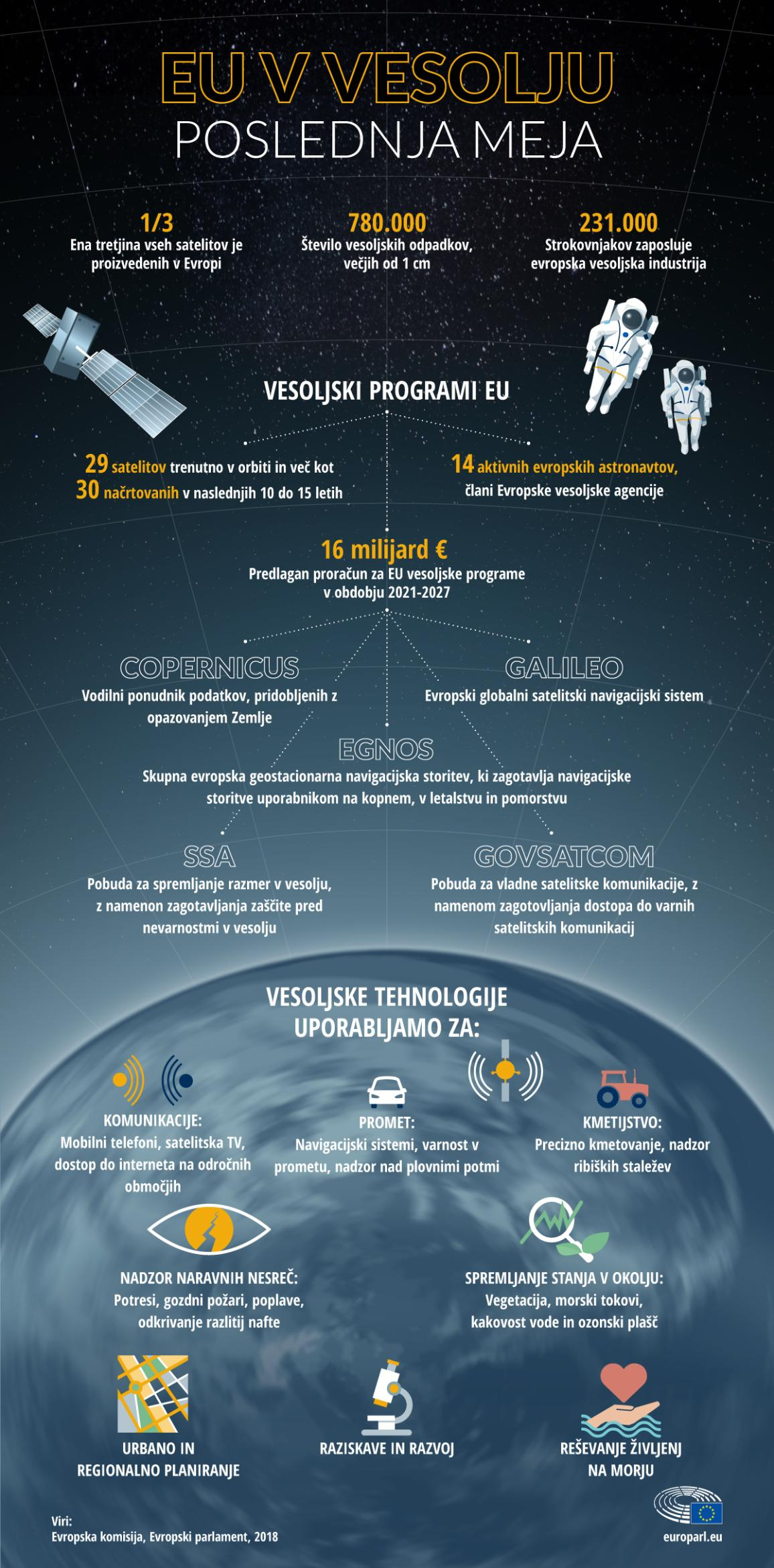 Infographie illustration on Space Programme of the European Union