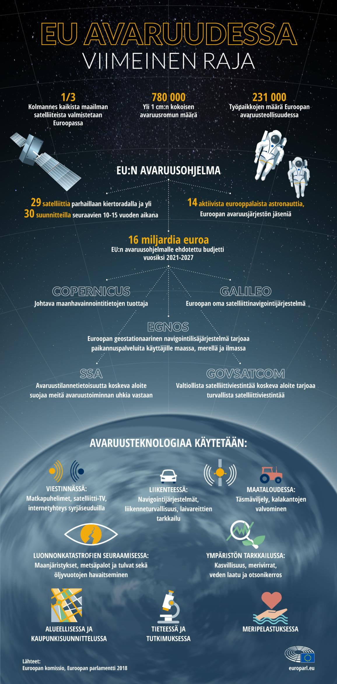 Infografiikka EU:n avaruusohjelmasta ja avaruusteknologian käyttökohteista