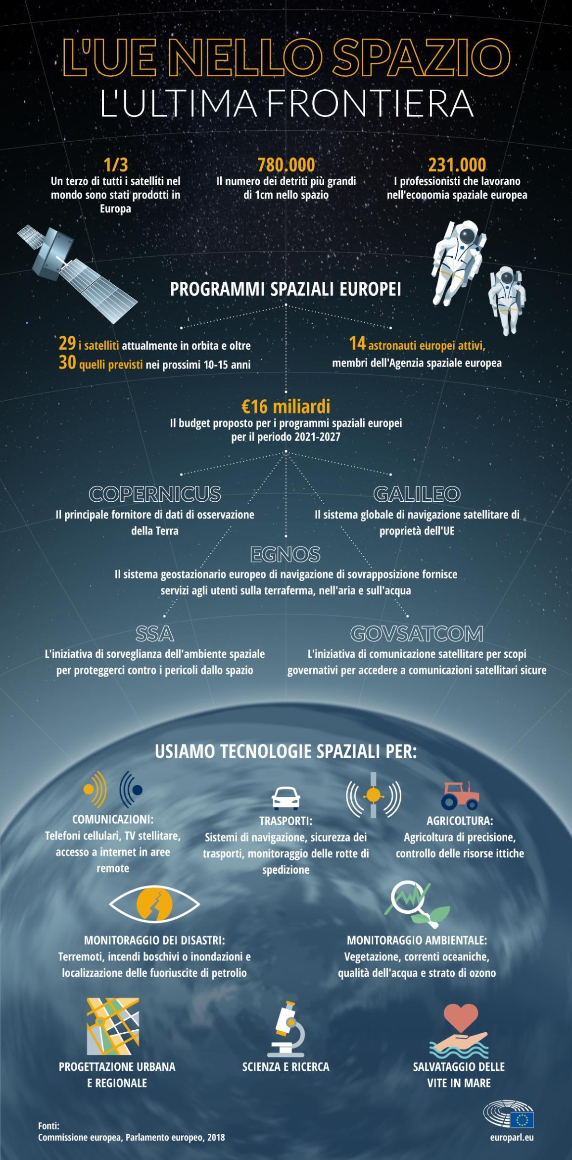 L'infografica mostra come e quanto l'Europa è impegnata nel settore spaziale, i programmi attivi e come questi hanno ripercussioni nella vita di tutti i giorni