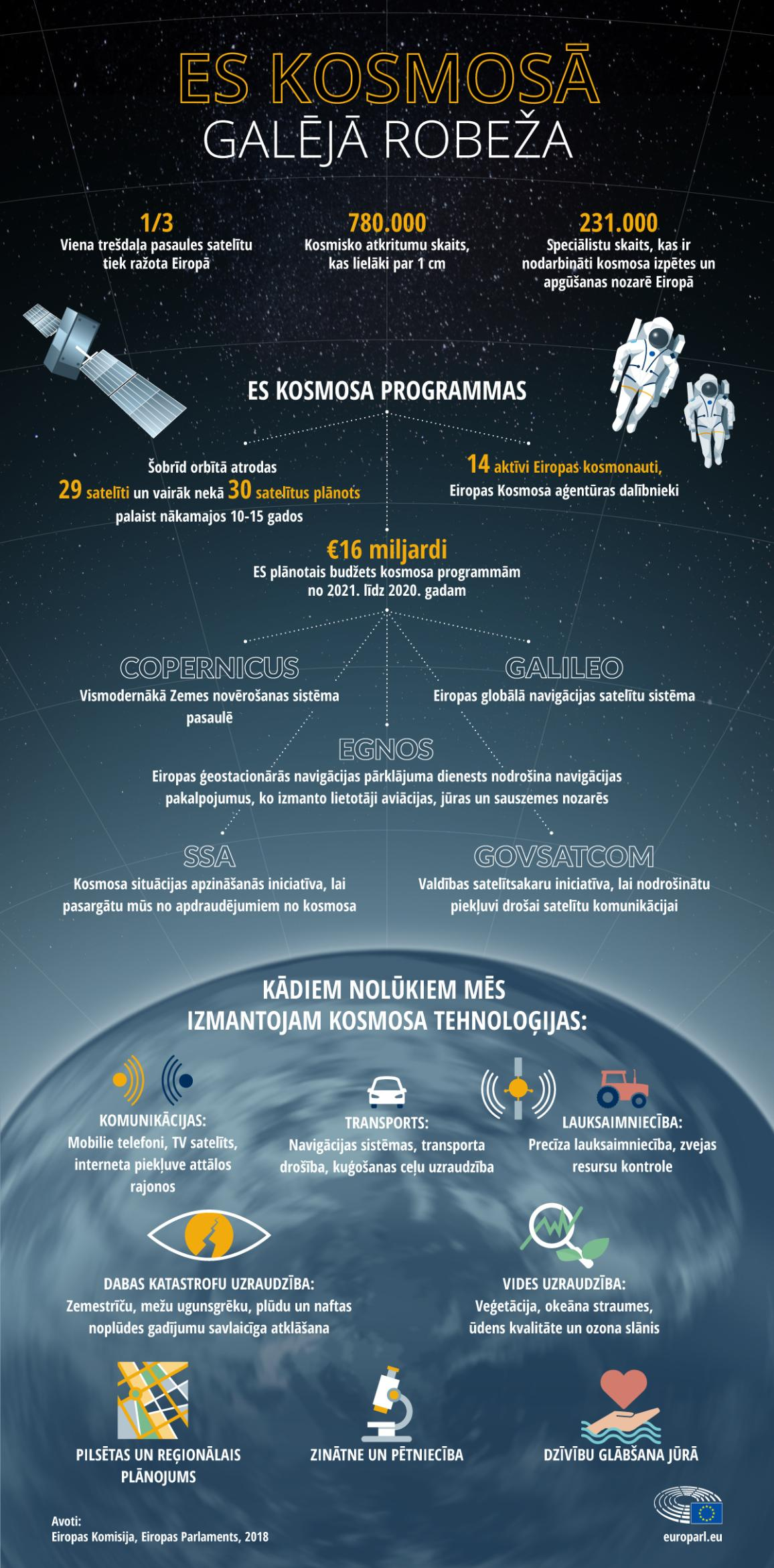 Infografika: ES kosmosā un kosmosa programmas.