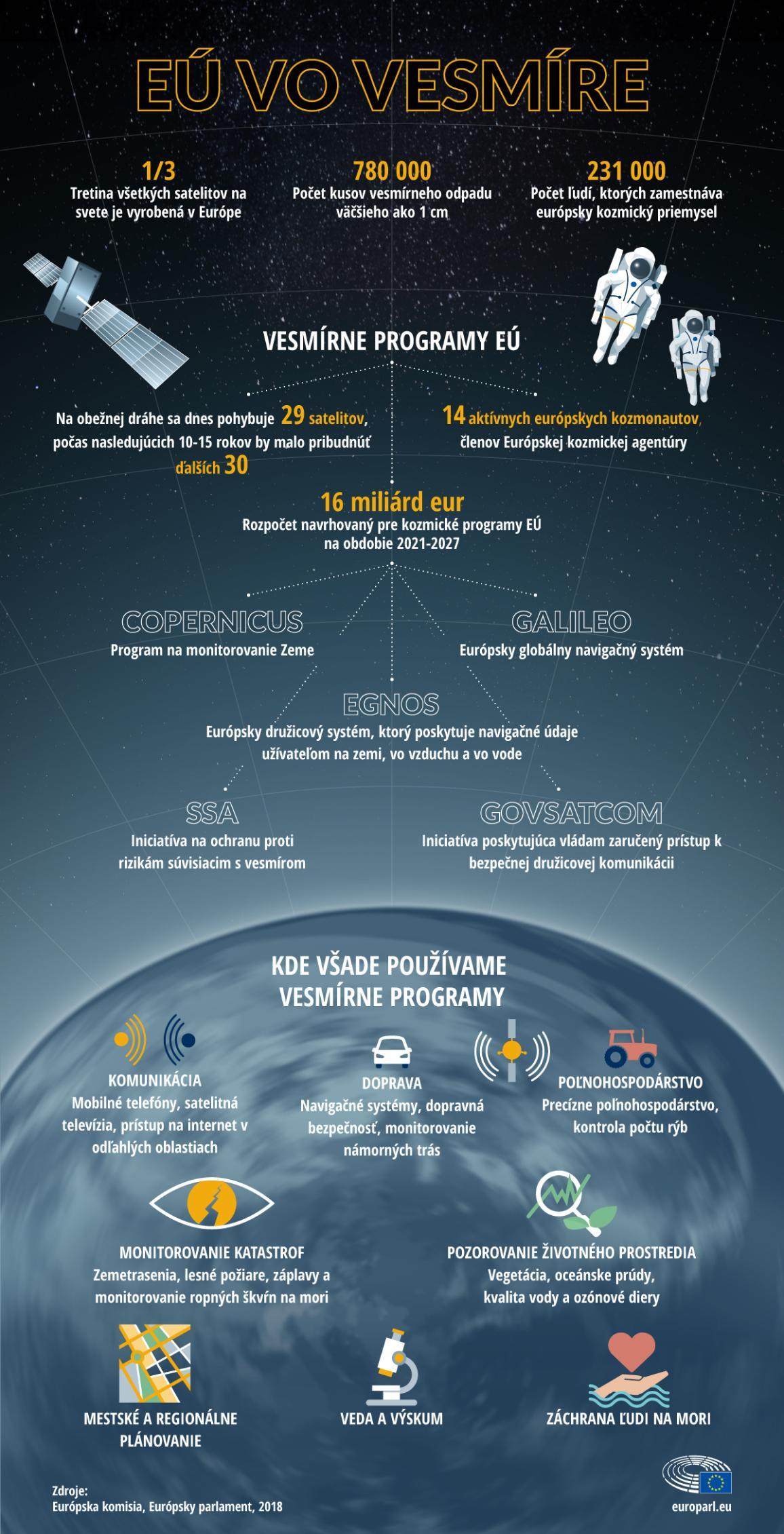 infografika o EÚ a vesmíre