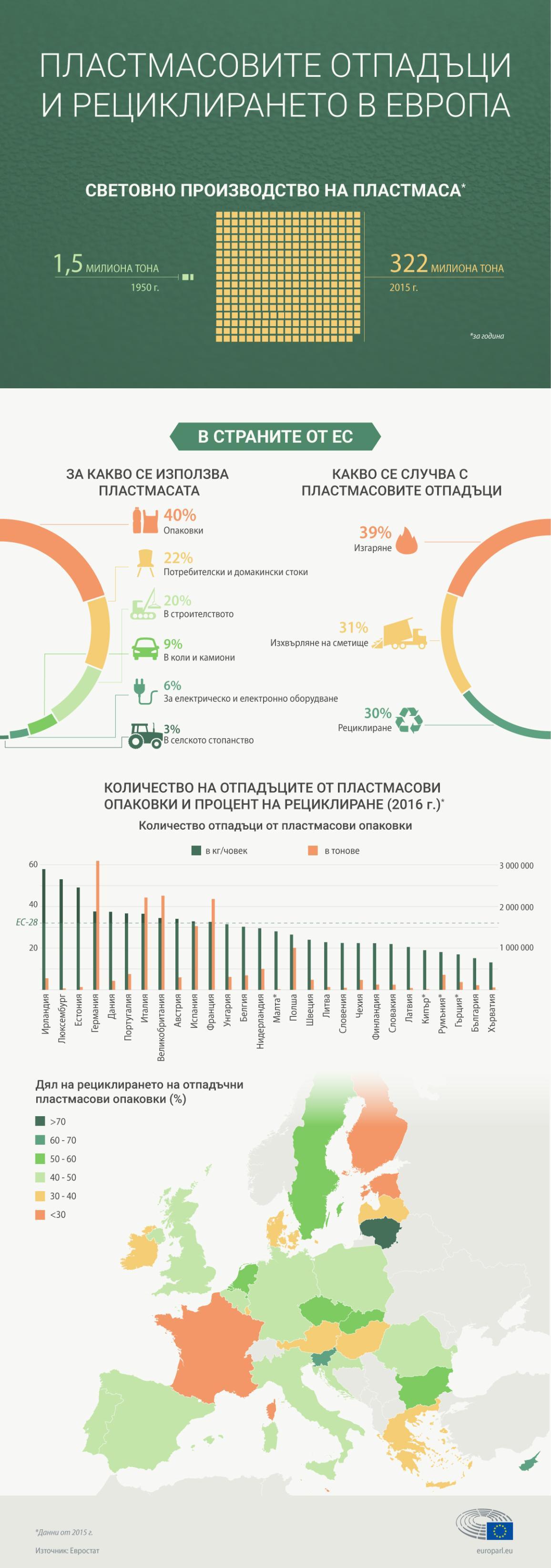 Инфографика за пластмасовите отпадъци и дела на рециклирането на пластмасови опаковки в страните от Европейския съюз