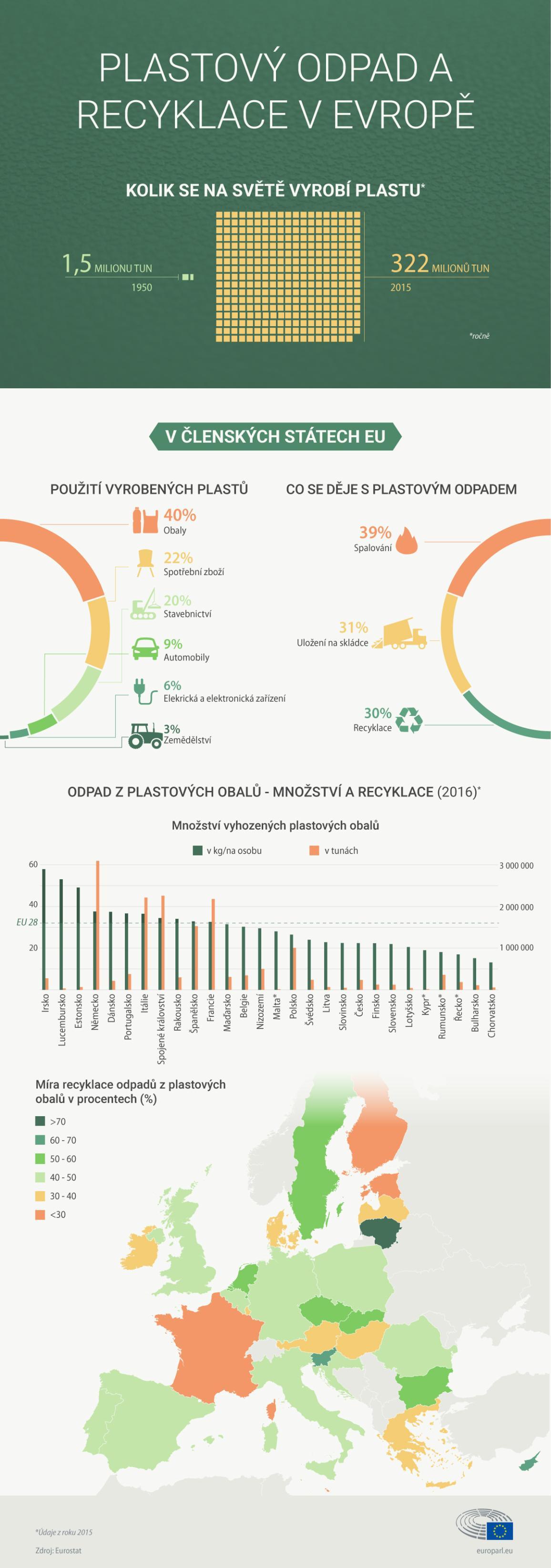 Infografika: Fakta o plastovém odpadu jeho recyklaci v EU a jednotlivých členských státech.