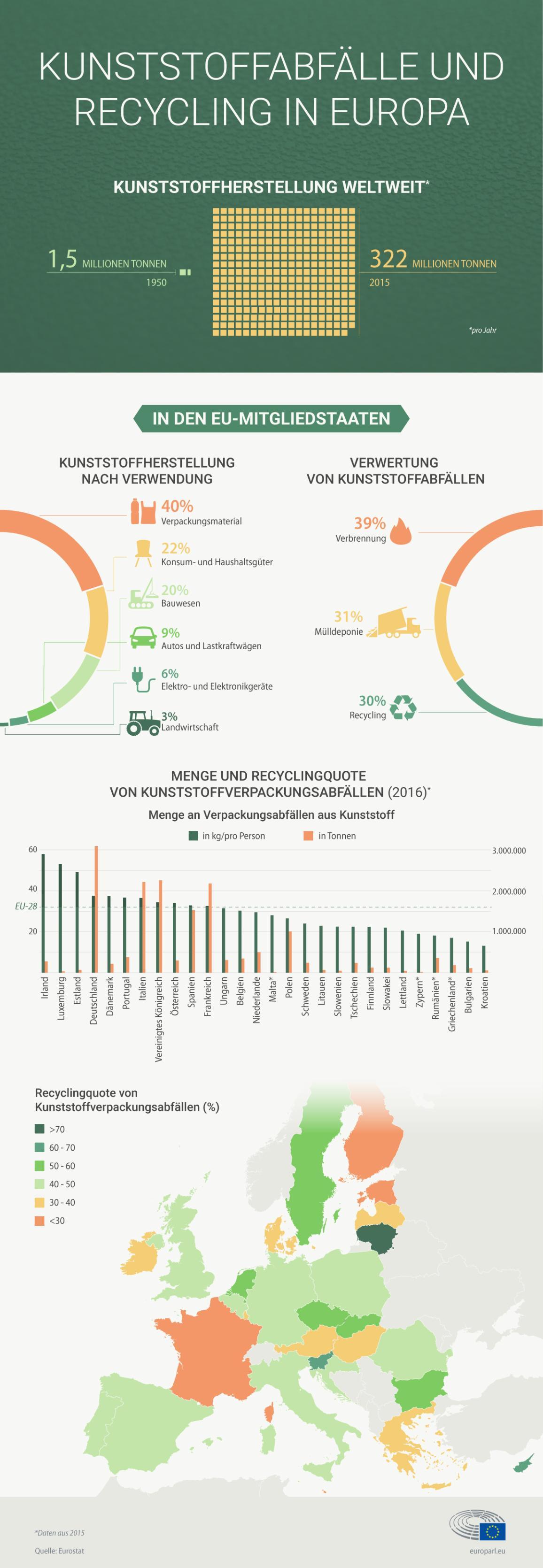 Zahlen und Fakten - Plastikrecyclingquoten pro Land