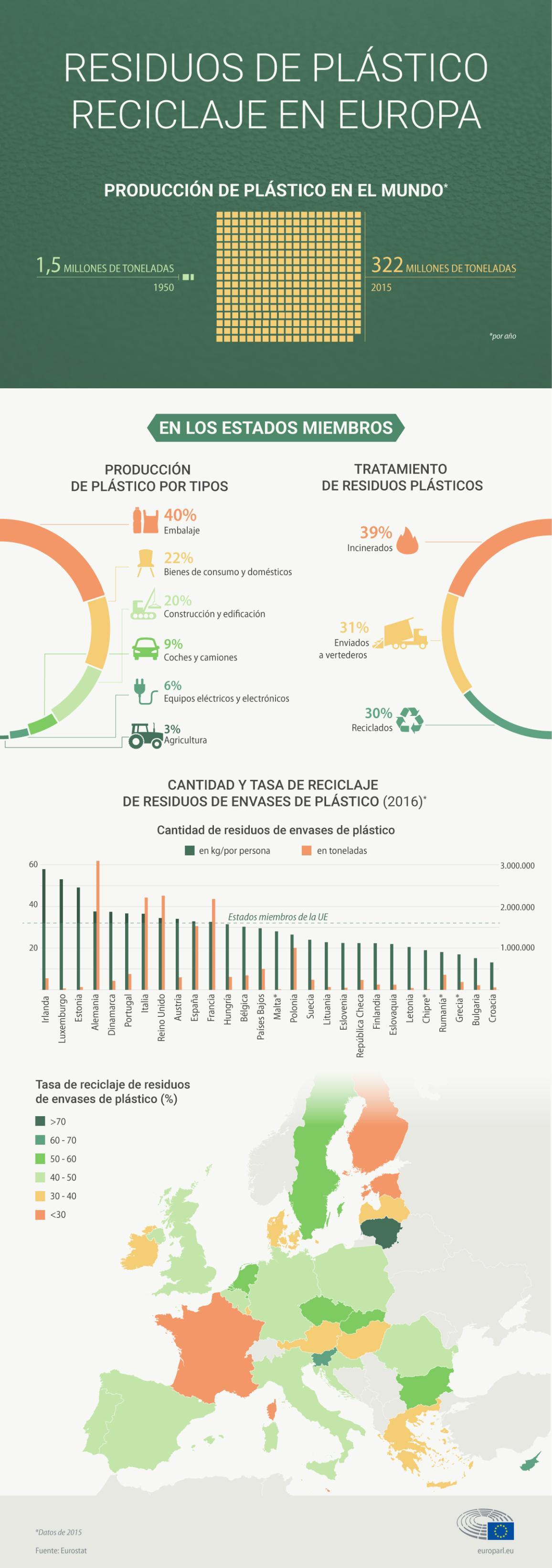 Infografía sobre los residuos de plásticos y el reciclaje en Europa