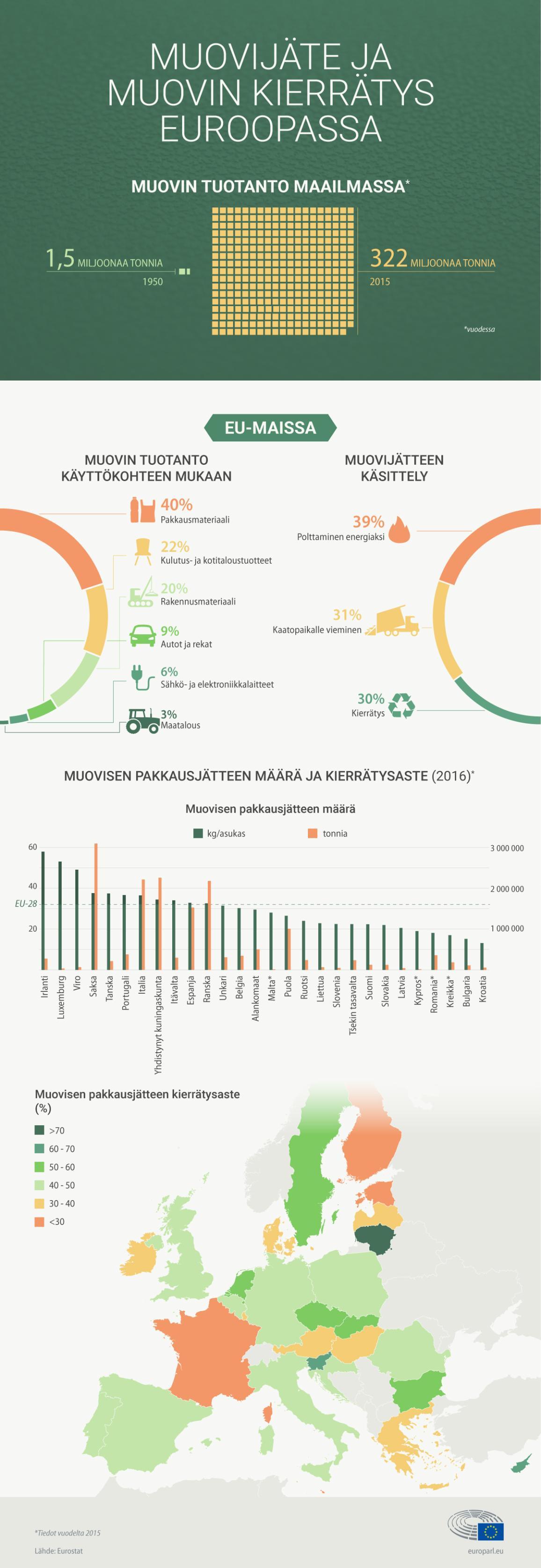 Infografiikka: faktaa ja tilastoja muovijätteestä ja muovin kierrätyksestä Euroopassa. Sisältää myös muovisen pakkausjätteen kierrätysasteen jäsenmaittain.