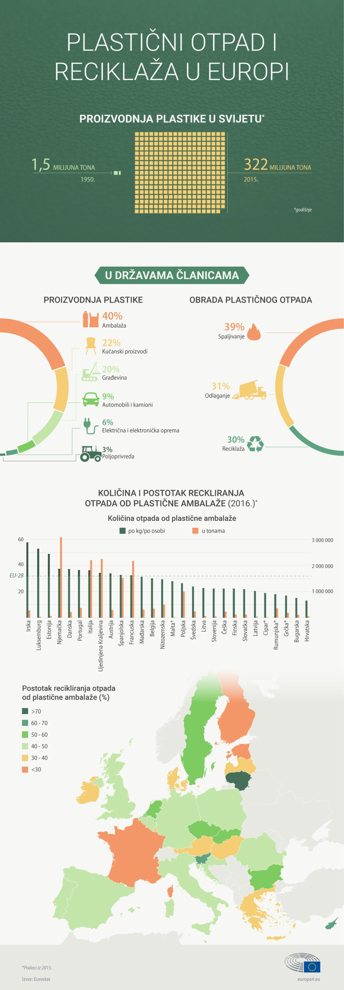 infographie illustration on plastic waste and recycling in the European Union