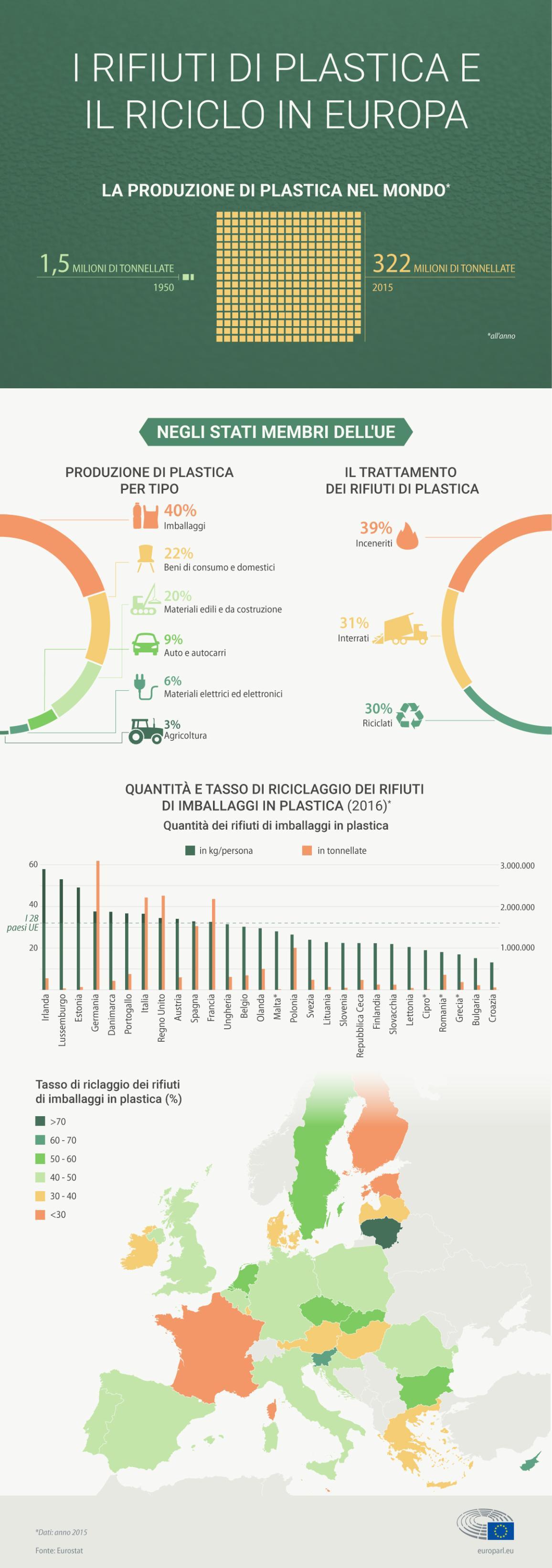 Infografica sul riciclo della plastica in Europa