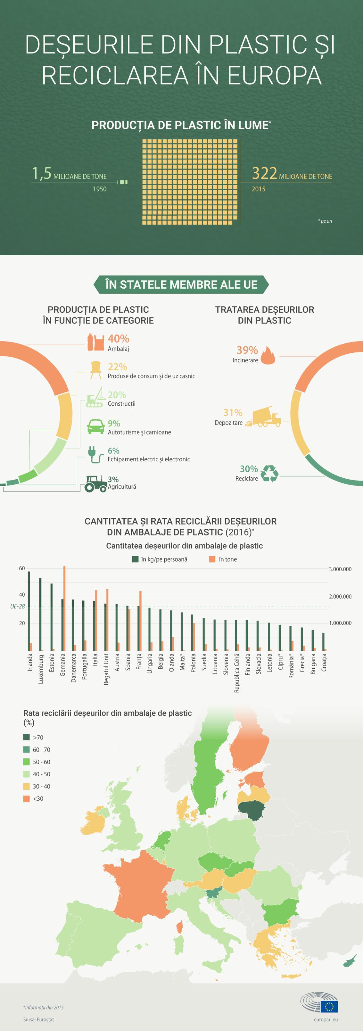 Deșeurile din plastic: infografic.