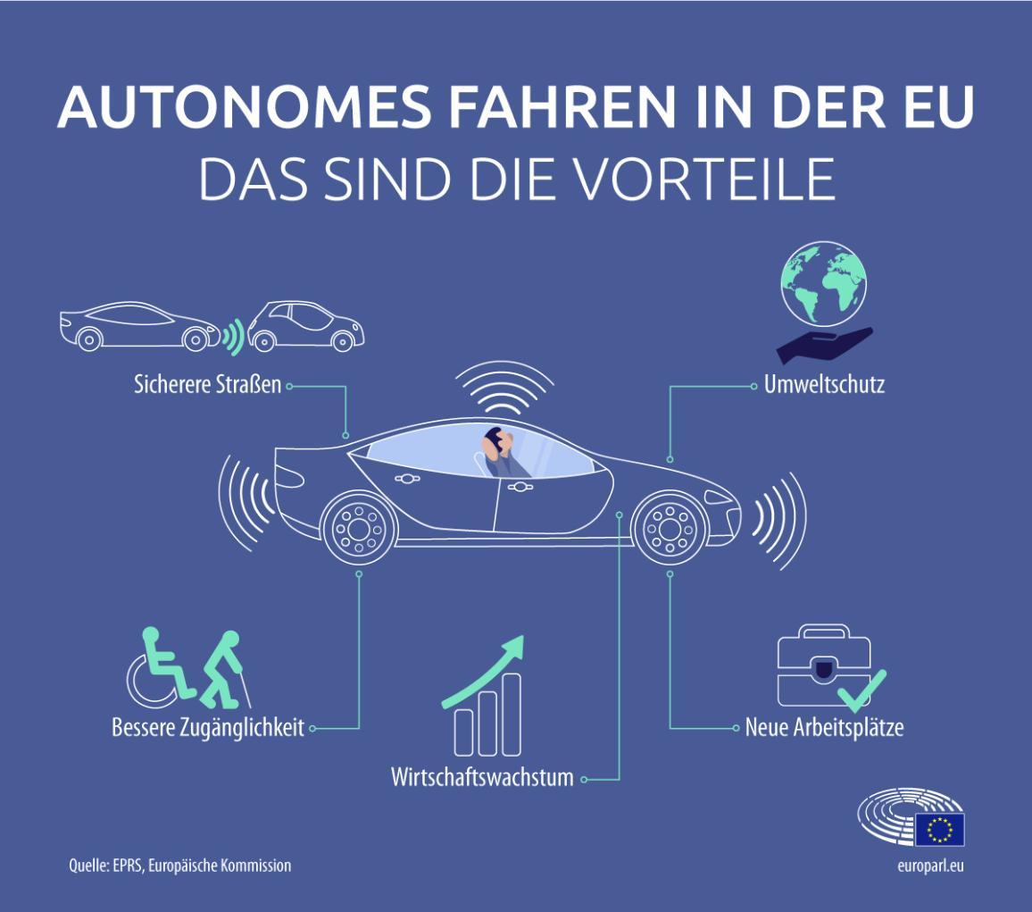 Infografik zu selbstfahrenden Autos in der EU
