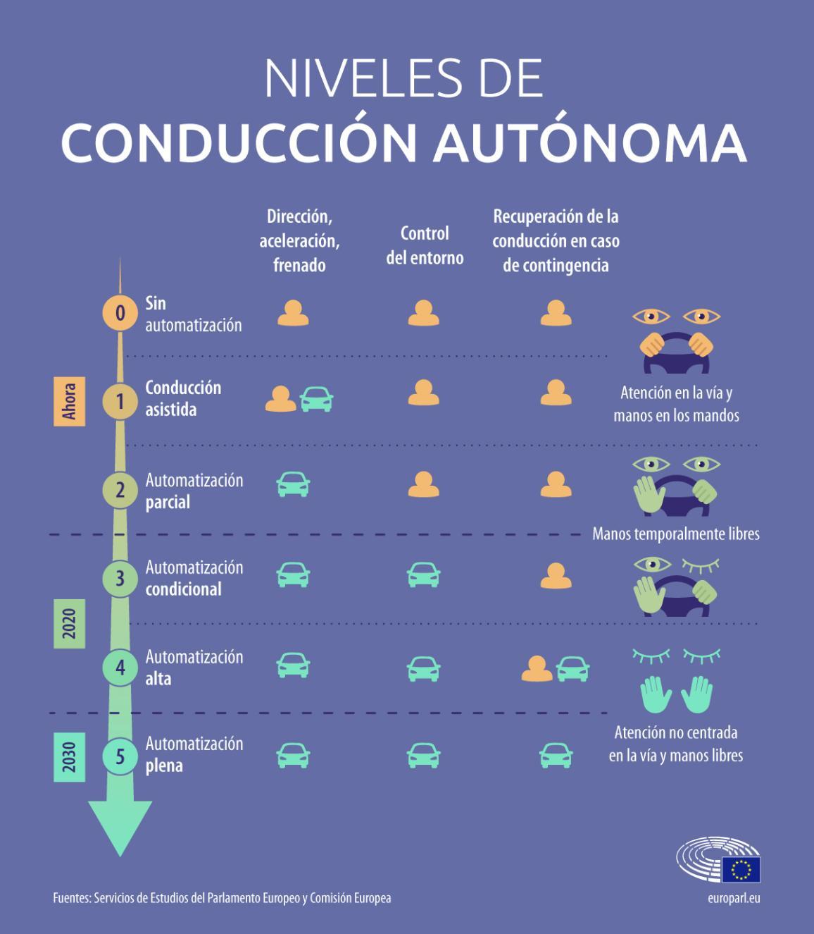 Infografía: niveles de conducción autónoma