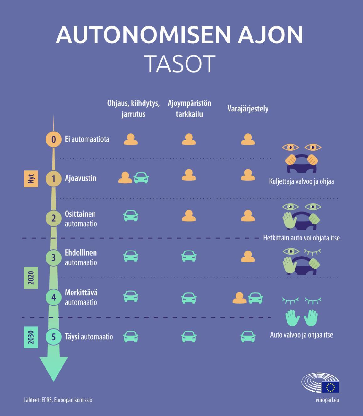 Infografiikka autonomisen ajon tasoista. Tasolla yksi ajoneuvo vain avustaa, kun tasolla 5 auto ajaa täysin itsenäisesti.