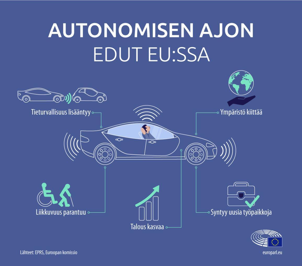 Infografiikka autonomisen ajon eduista EU:ssa