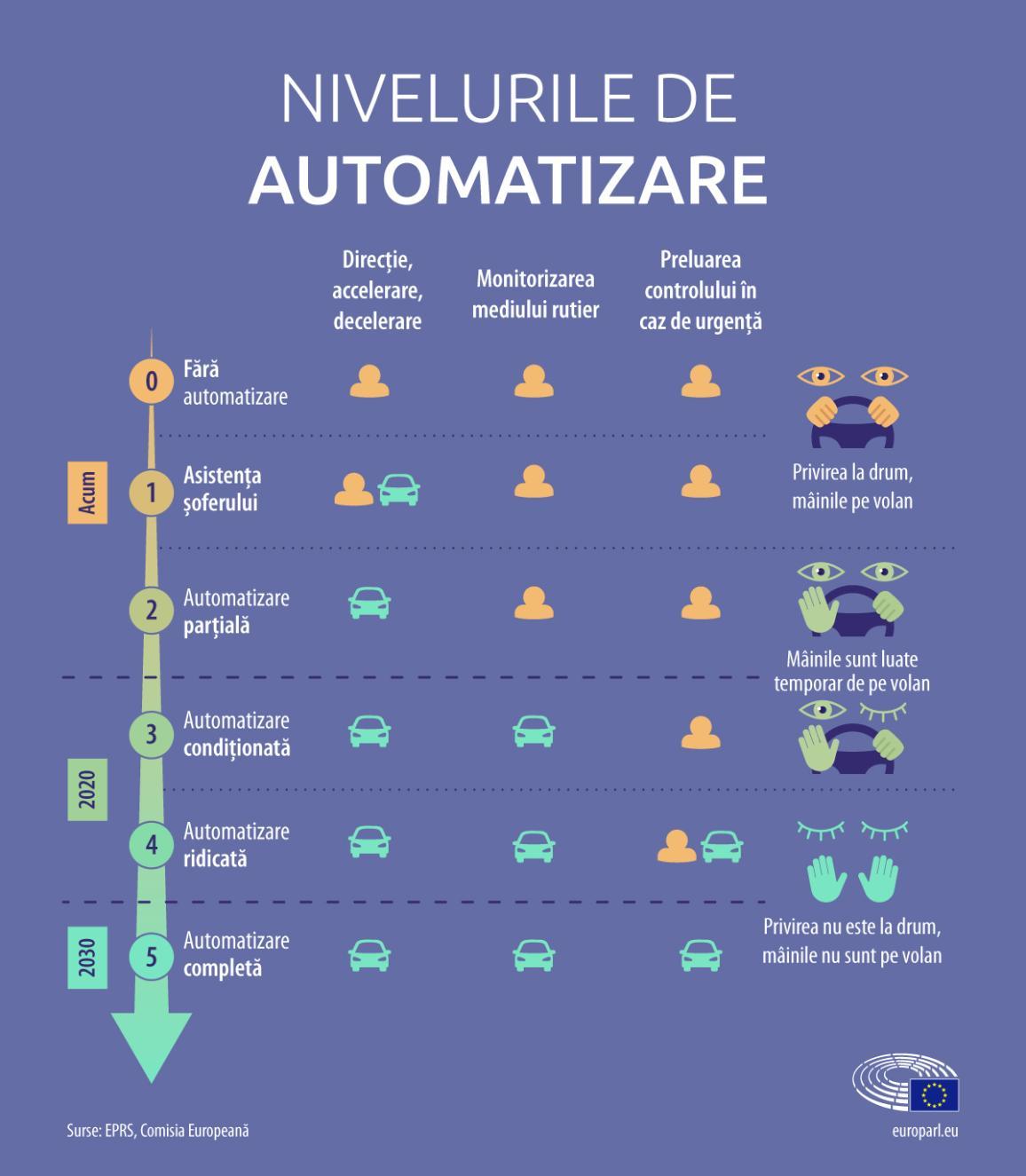 Nivelurile de automatizare.