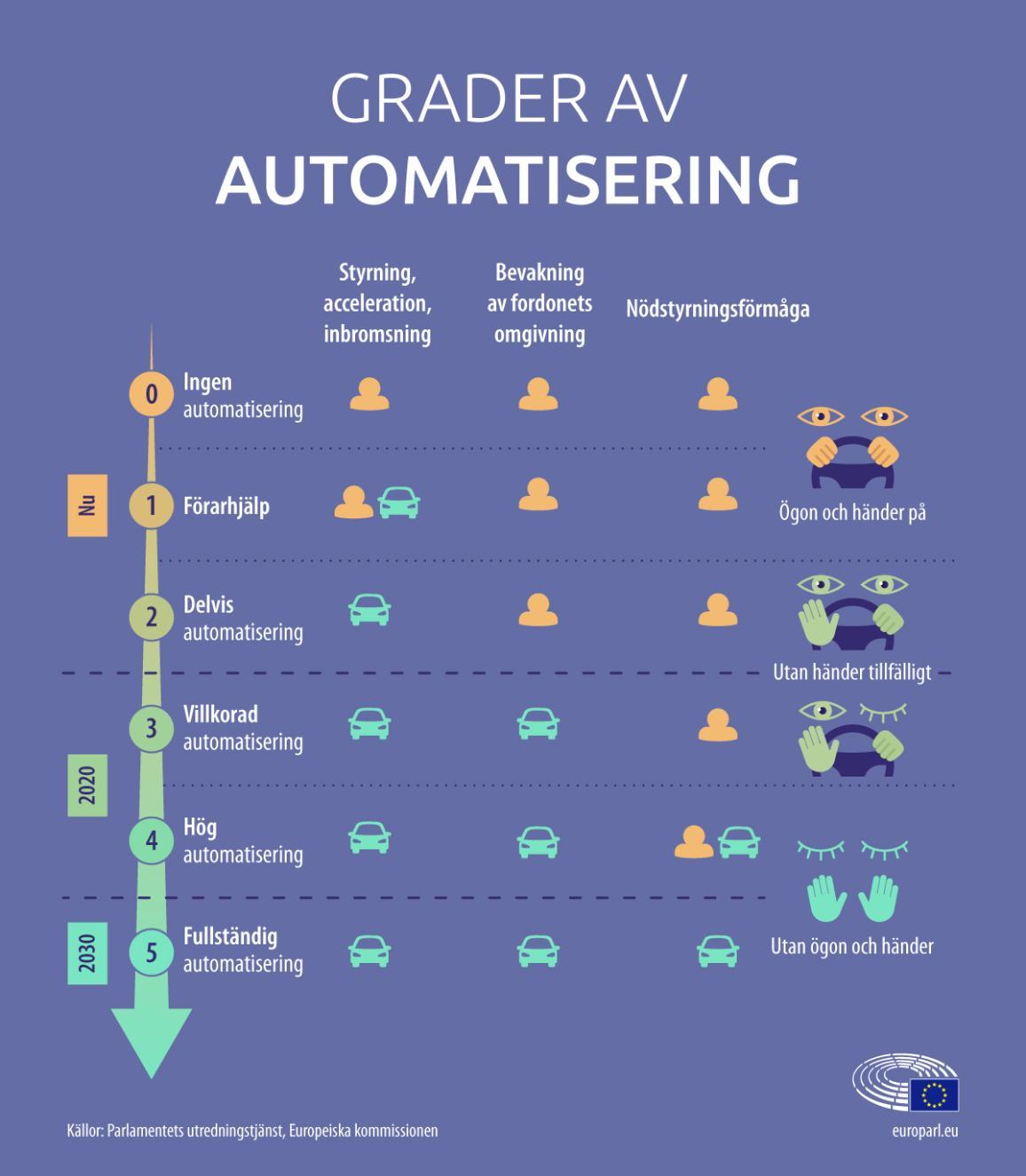 Grafik om grader av automatisering för självkörande fordon i EU