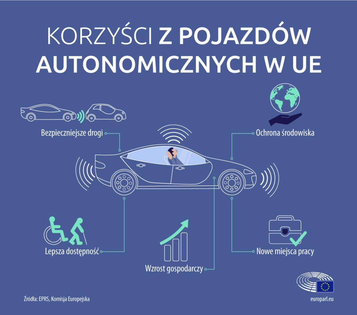 Infographie illustration on self driving cars