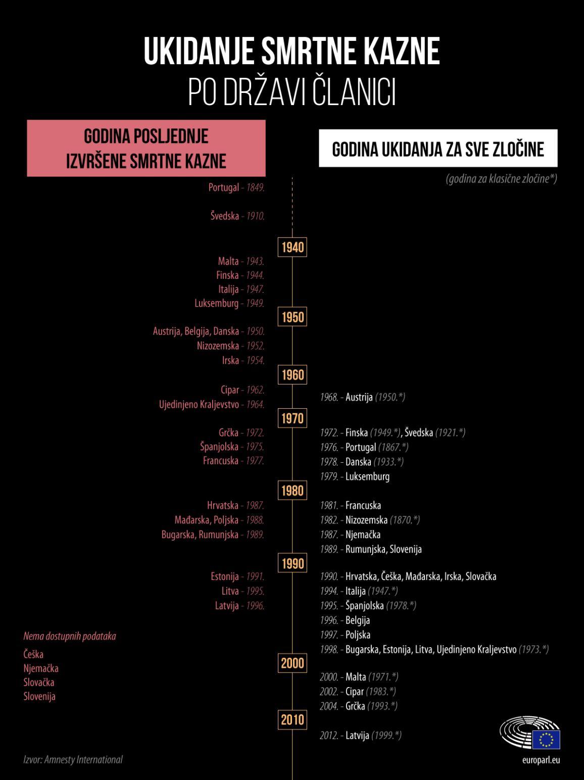 Prikaz država članica na vremenskoj crti po godinama kada su ukinule smrtnu kaznu