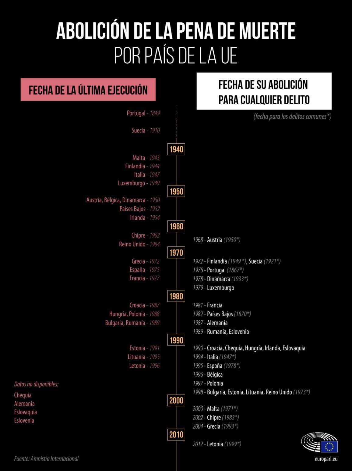 Infografía: La pena de muerte en los países de la UE