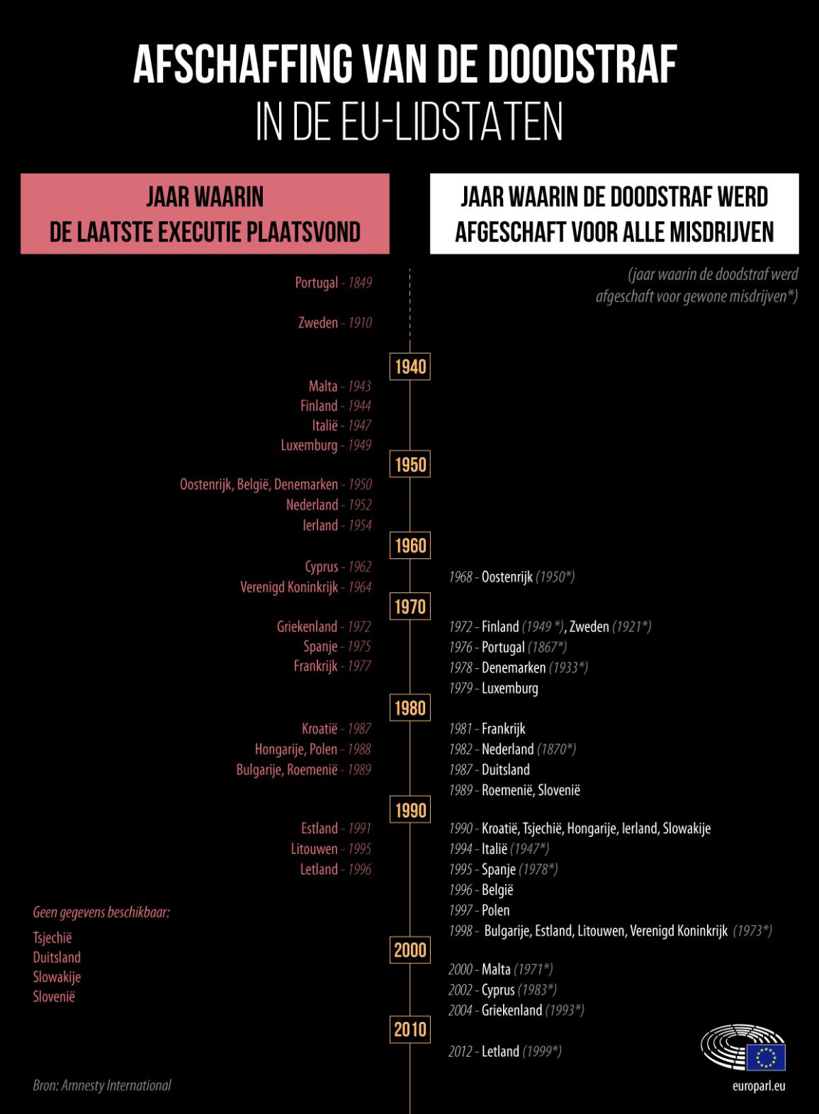Infographic over de afschaffing van de doodstraf per EU-land