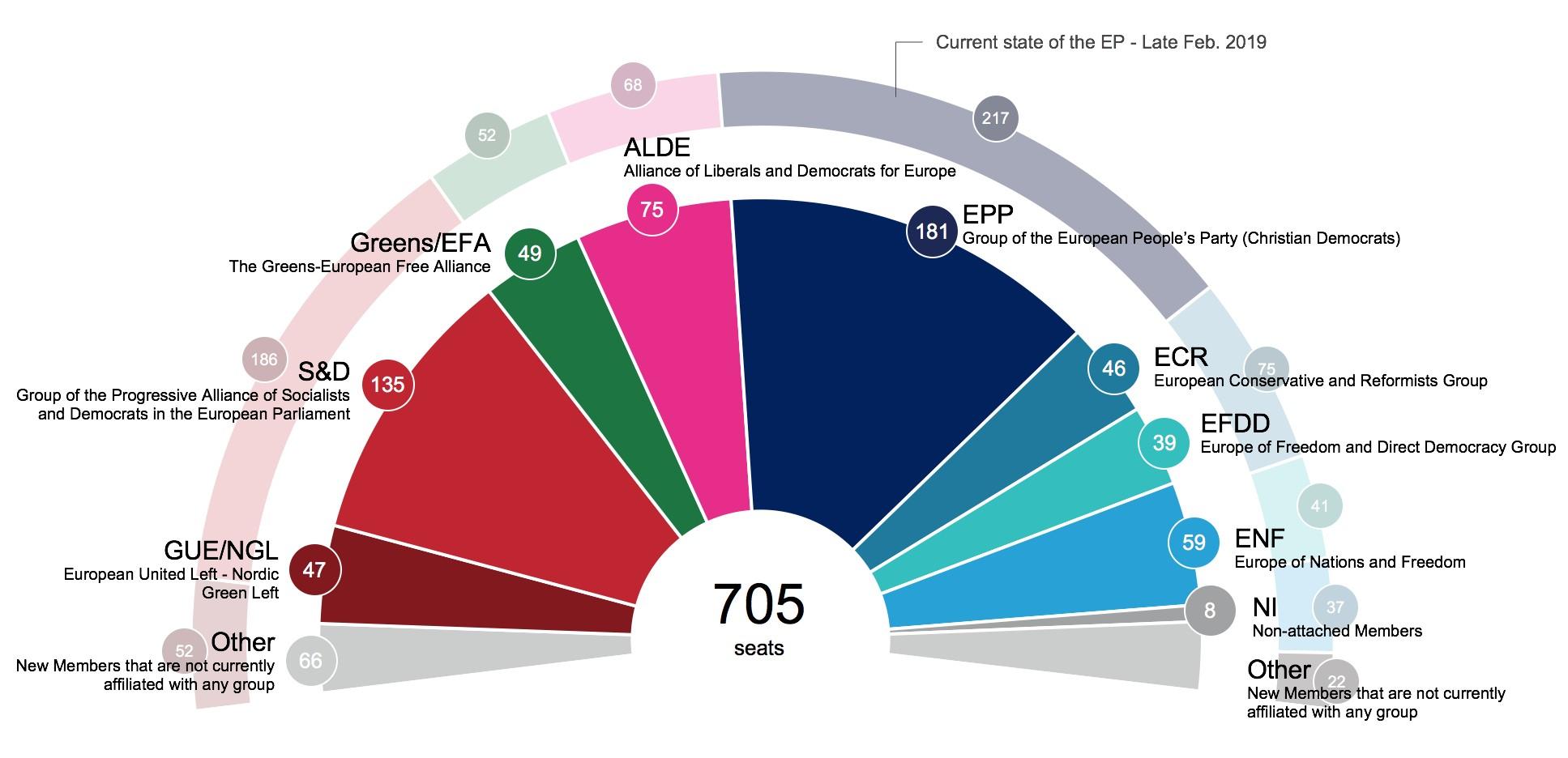 Νέες στατιστικές προβολές για τη σύνθεση του επόμενου Ευρωπαϊκού Κοινοβουλίου