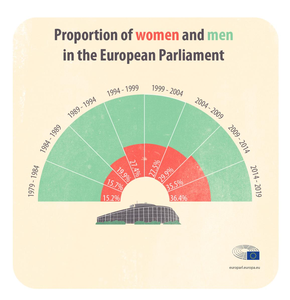 Infographic on proportion of women and men in the European Parliament