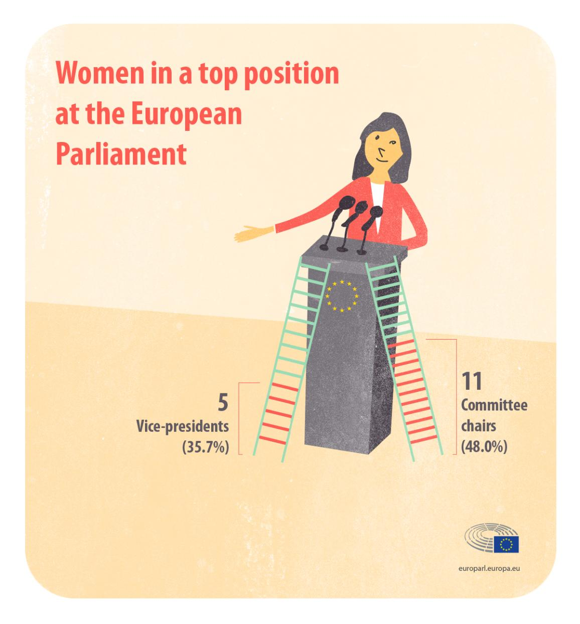 Infographic on women in top position at the European Parliament