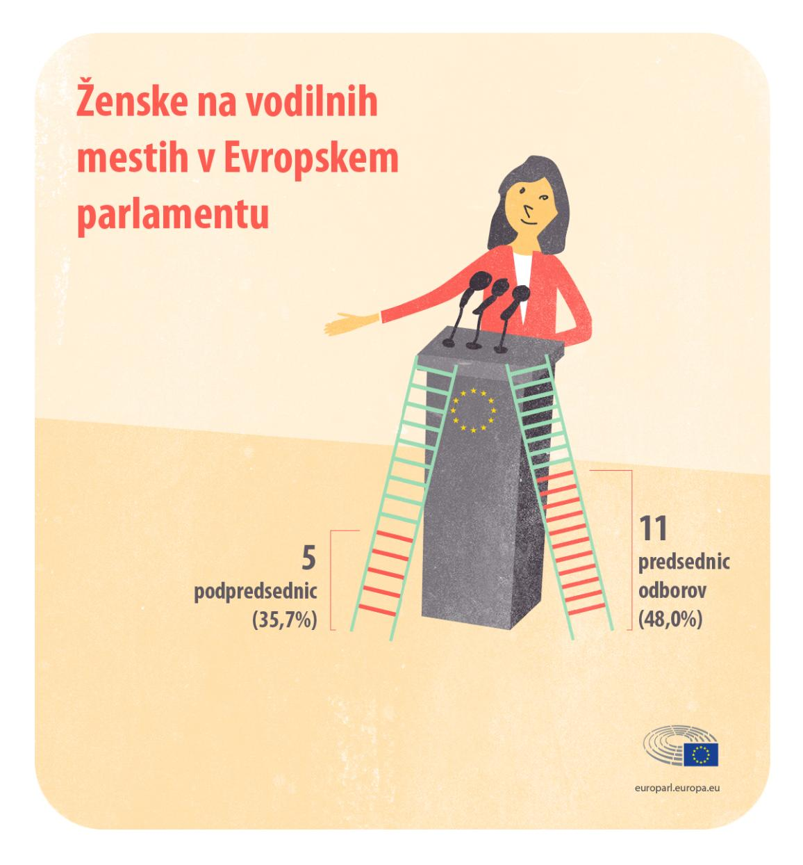 Infographic on women in a top position at the European Parliament