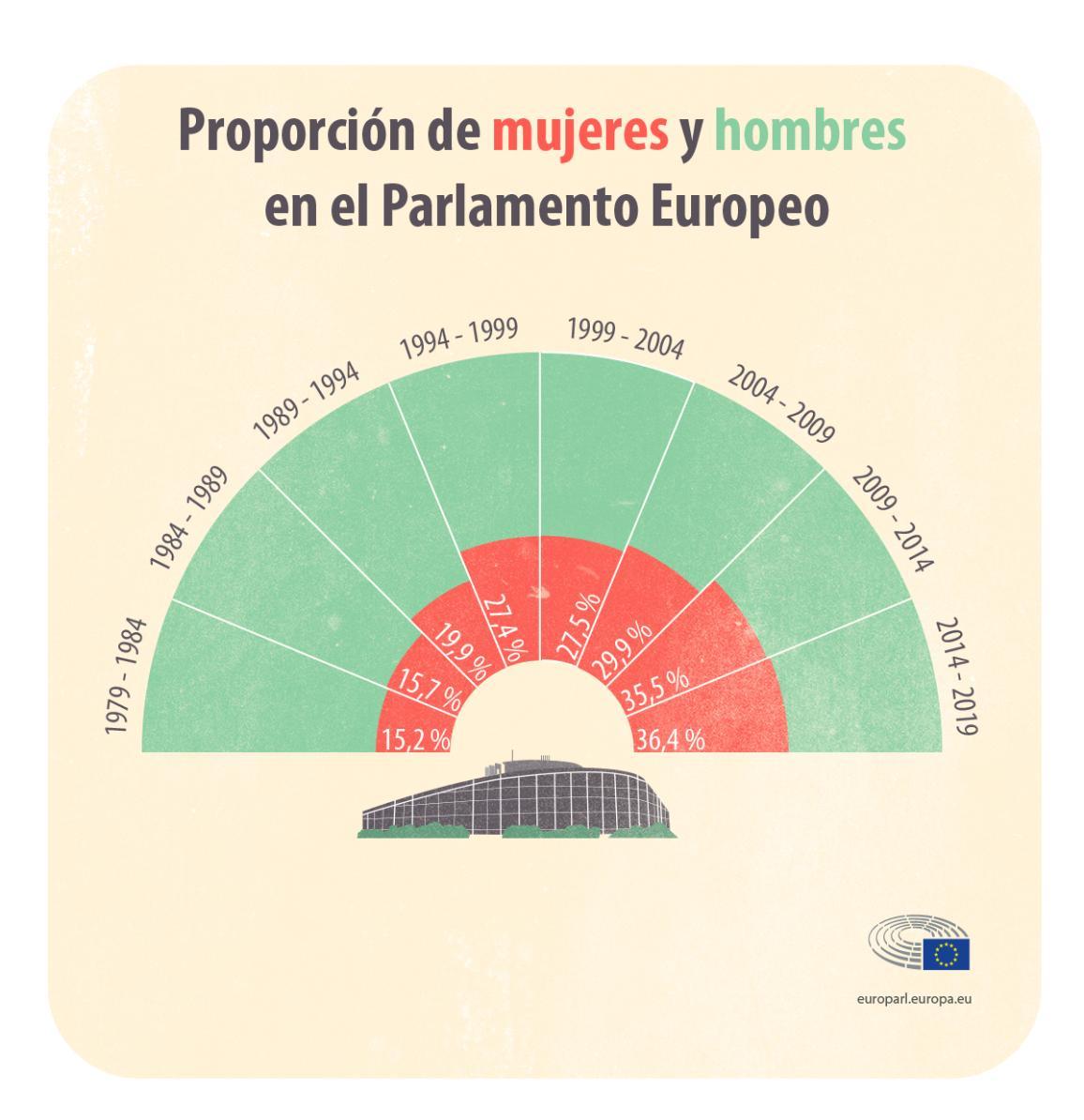 Infografía: Proporción de mujeres y hombres en el Parlamento Europeo.