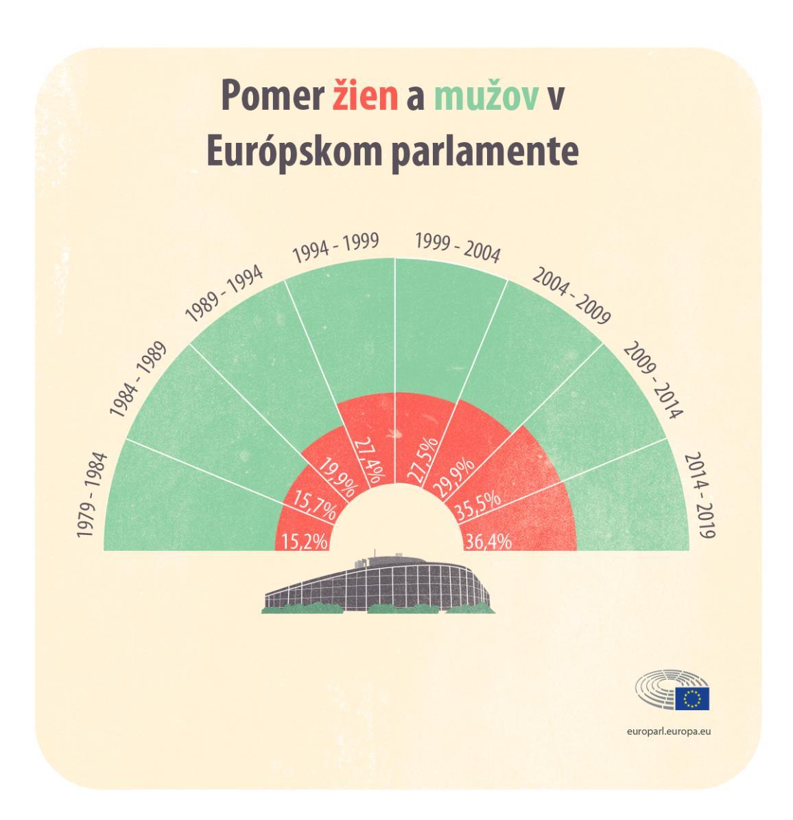 infografika - koláčový graf