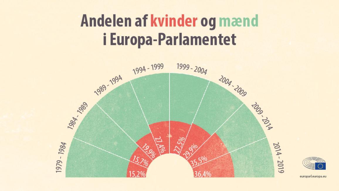Kvinder og mænd i Europa-Parlamentet