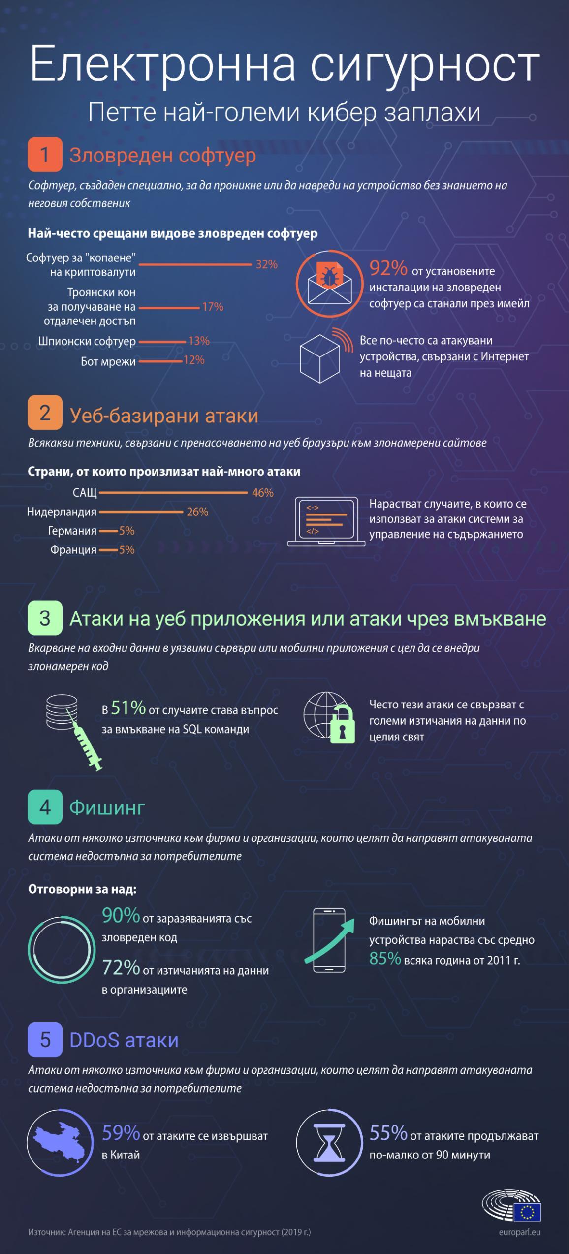Инфографика за електронната сигурност - най-големите кибер заплахи