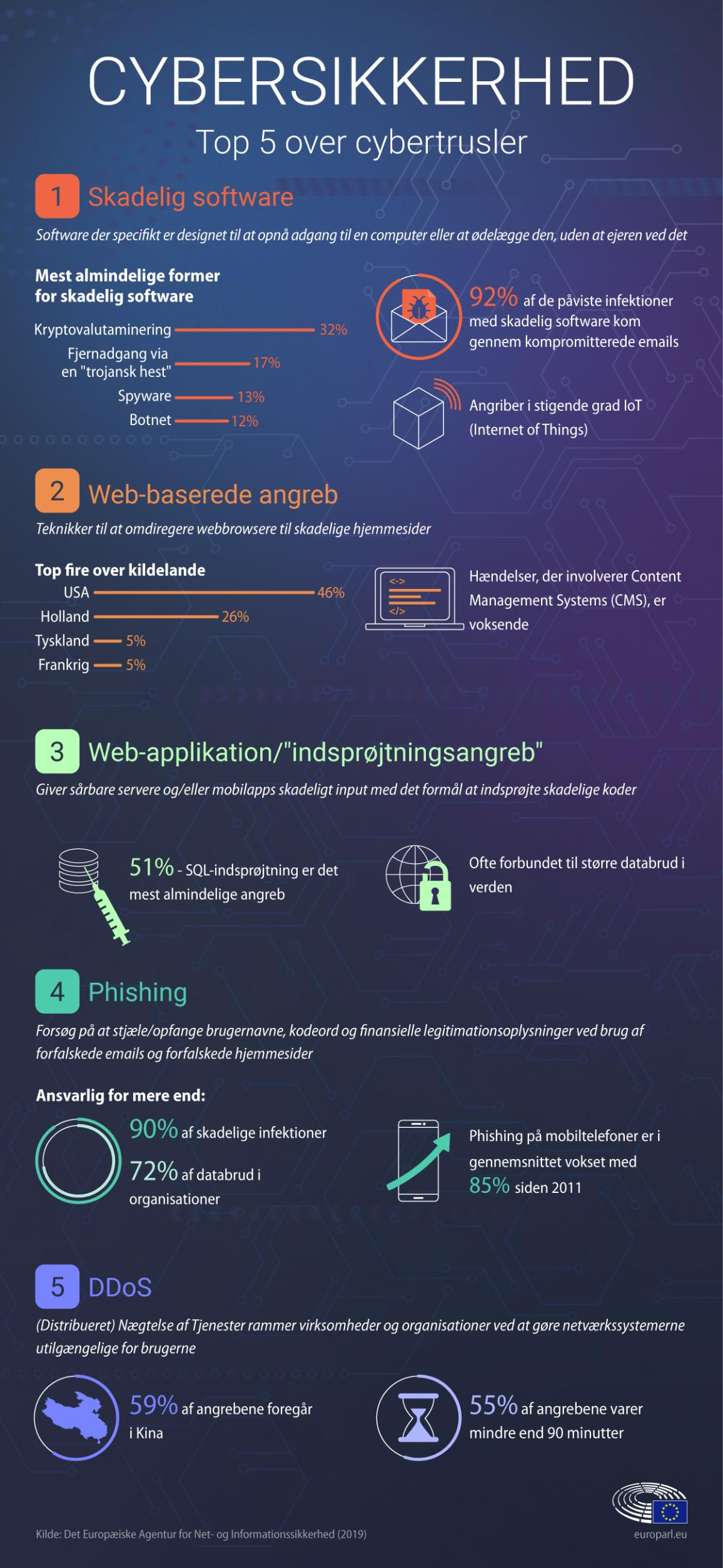 infographic over cybertrusler.