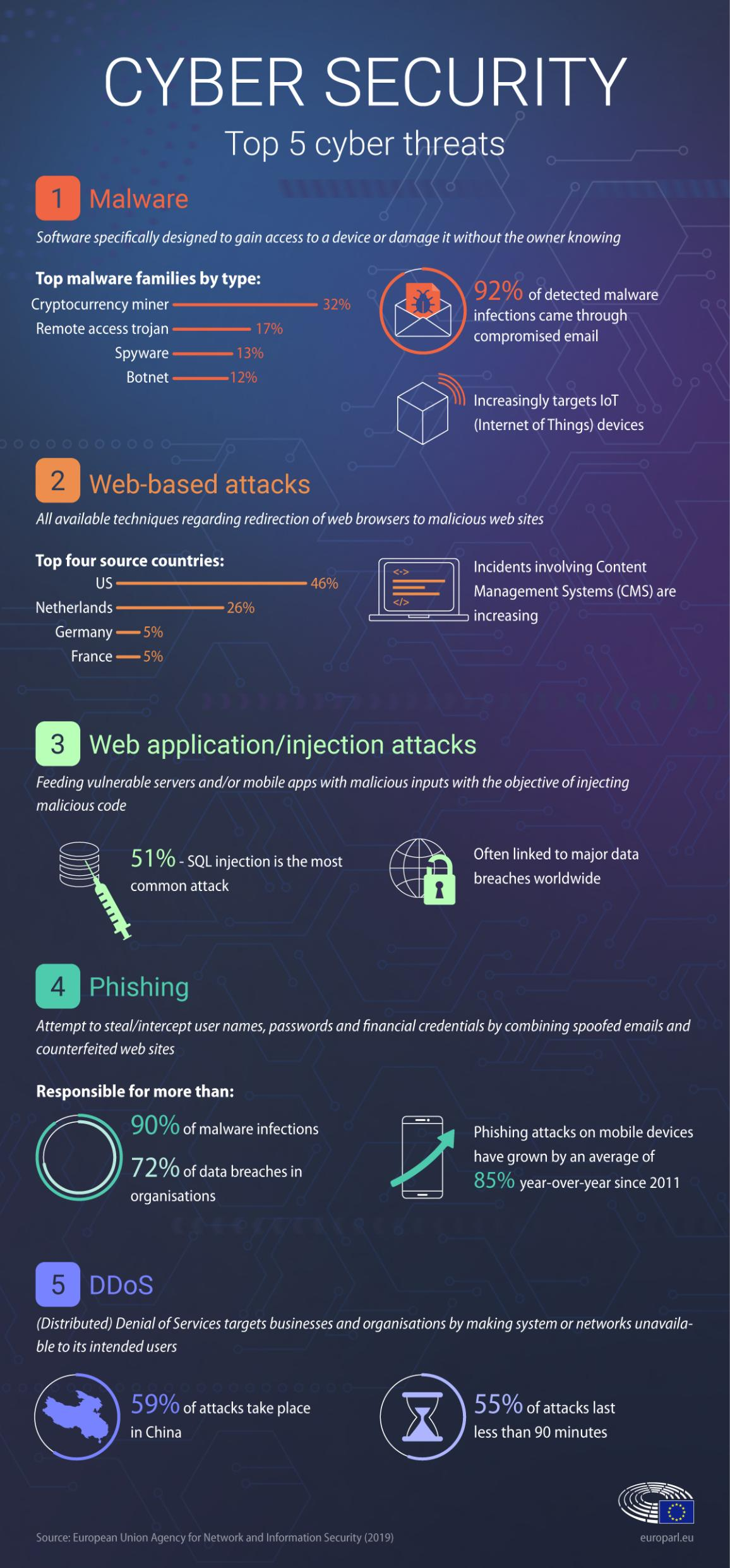 Meps Work To Boost Europe S Cyber Security Infographic
