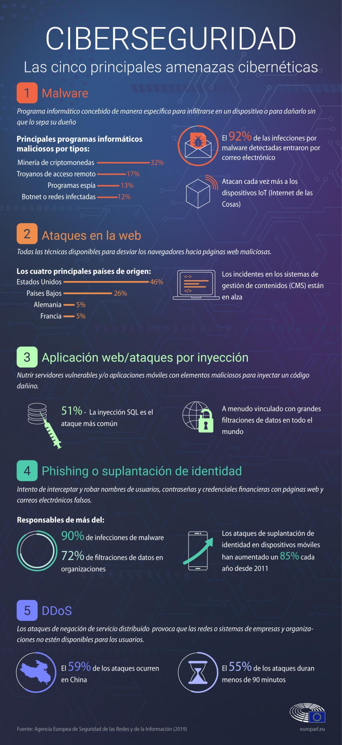 Infografía: Las cinco principales amenazas cibernéticas