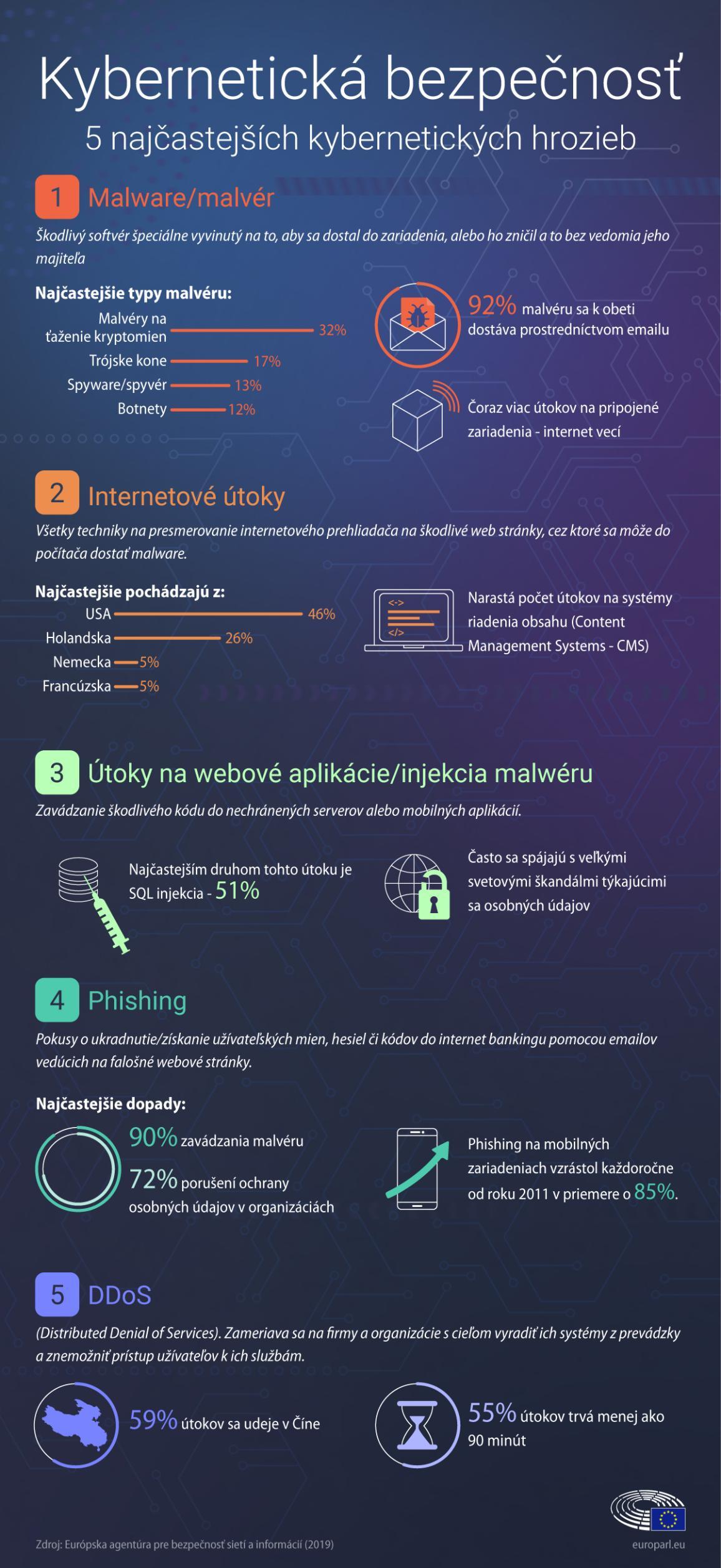 Infografika o kybernetickej bezpečnosti