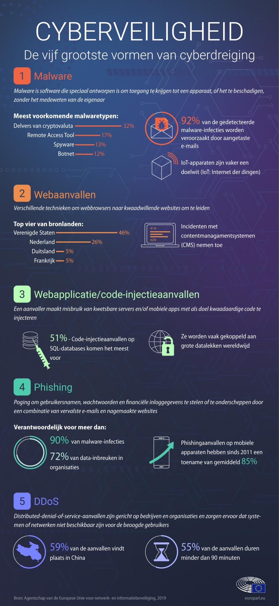 Infographic over cyberveiligheid.