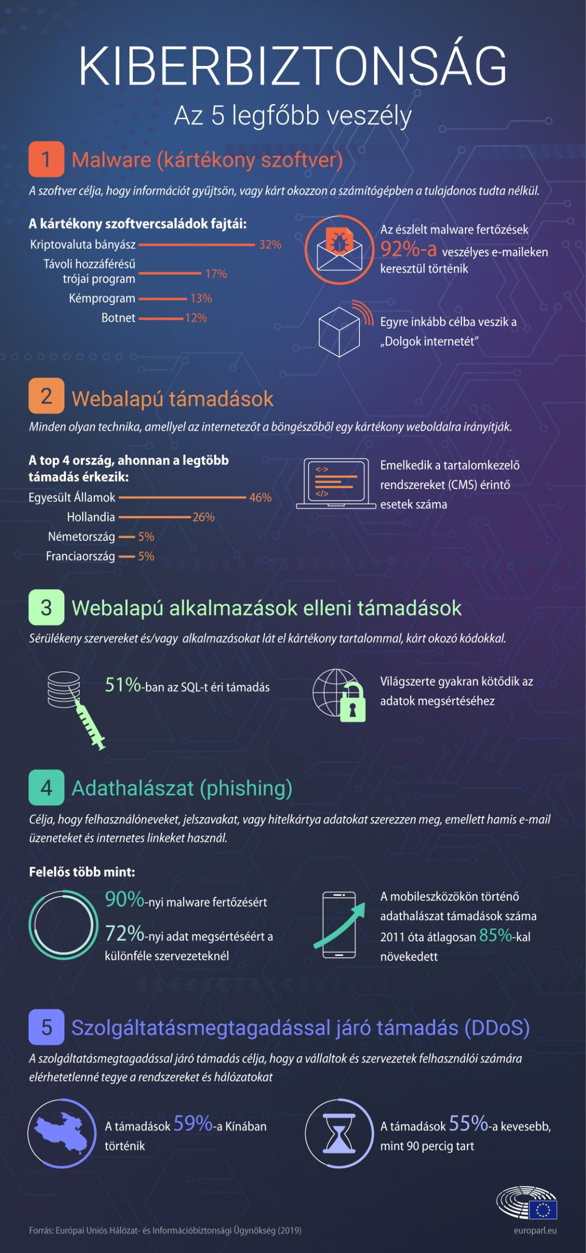 infographic on cyber security - top 5 cyber threats