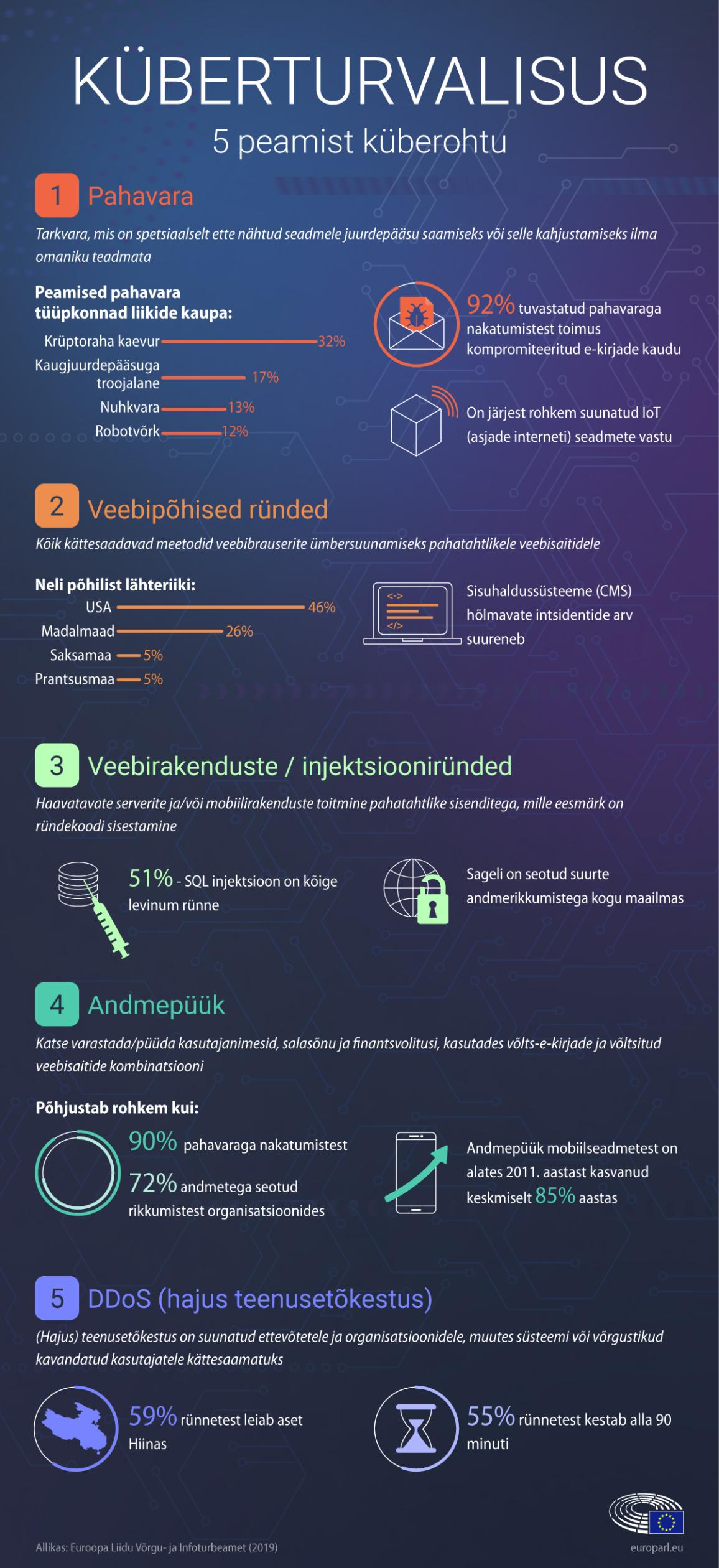 infographic on cyber security - top 5cyber threats