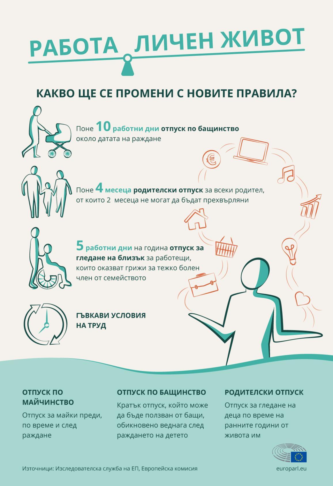 Инфографика, обясняваща новите правила на ЕС за баланса между работа и личен живот