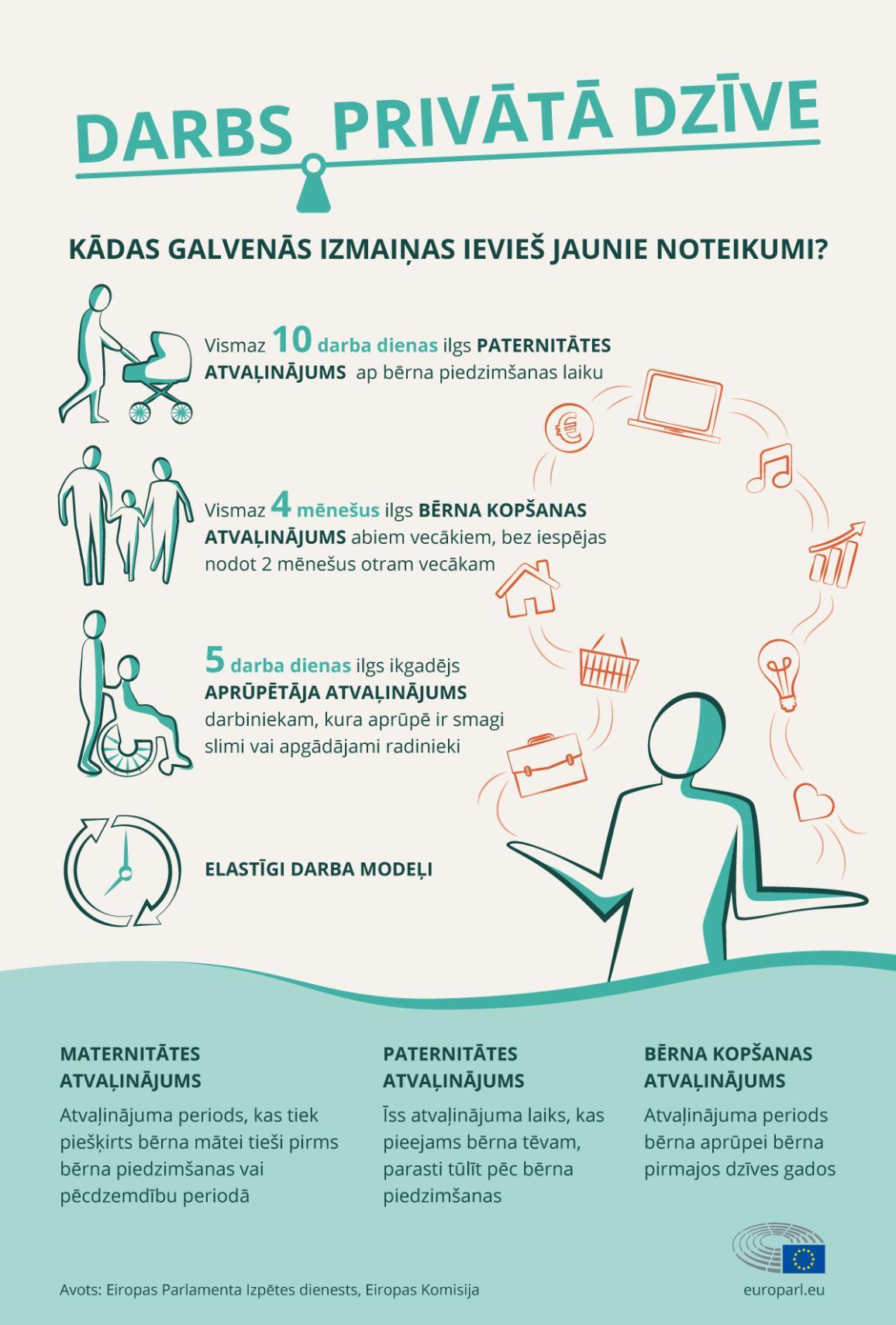Infografika: Jauni ES noteikumi labākam līdzsvaram starp darba un ģimenes pienākumu izpildi.