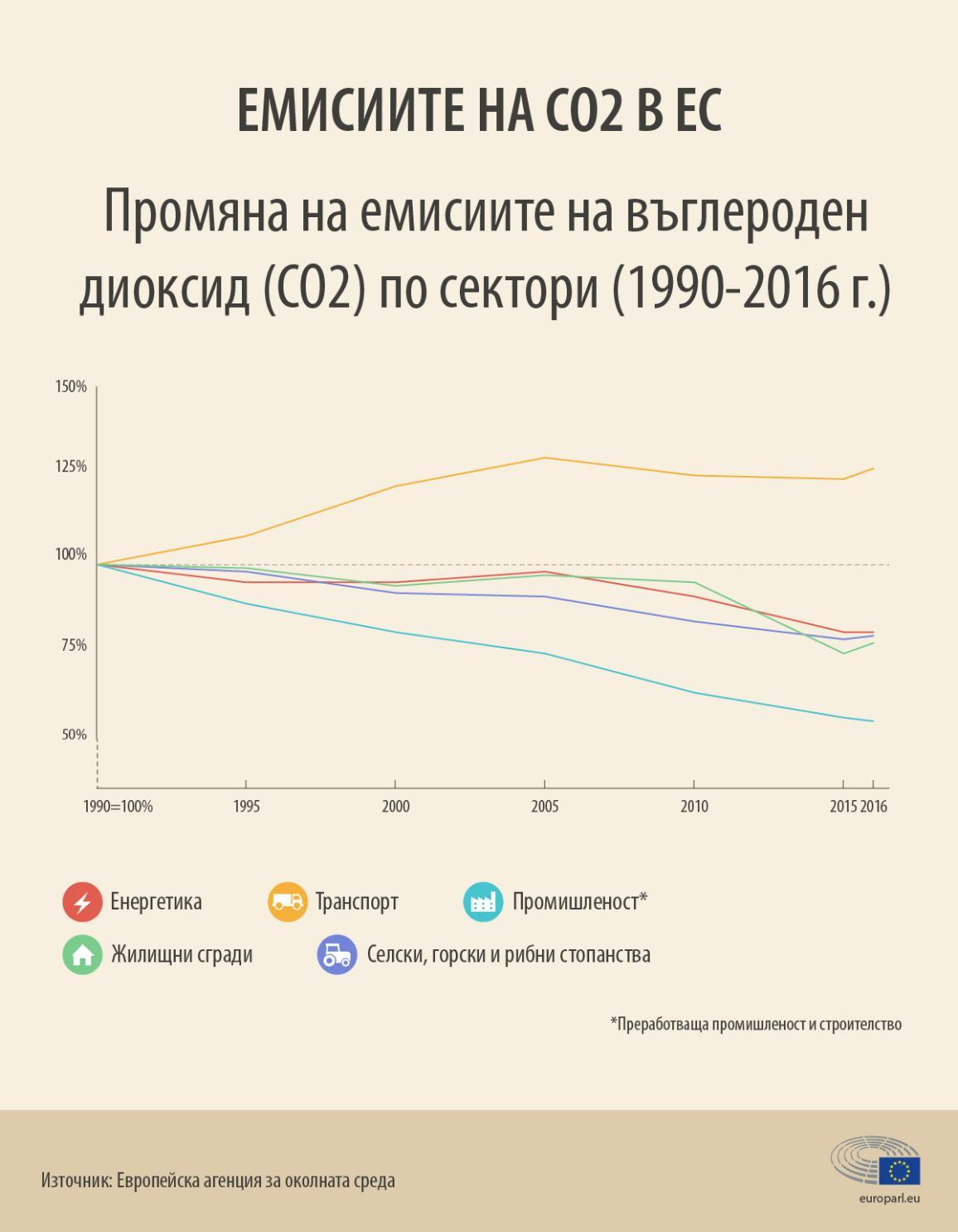 Инфографика: Промяна на емисиите на въглероден диоксид по сектори (1990-2016 г.)