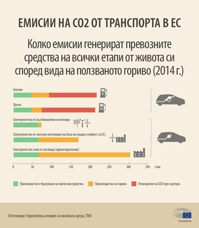 Инфографика: Емисии на автомобили с вътрешно горене и електрически автомобили