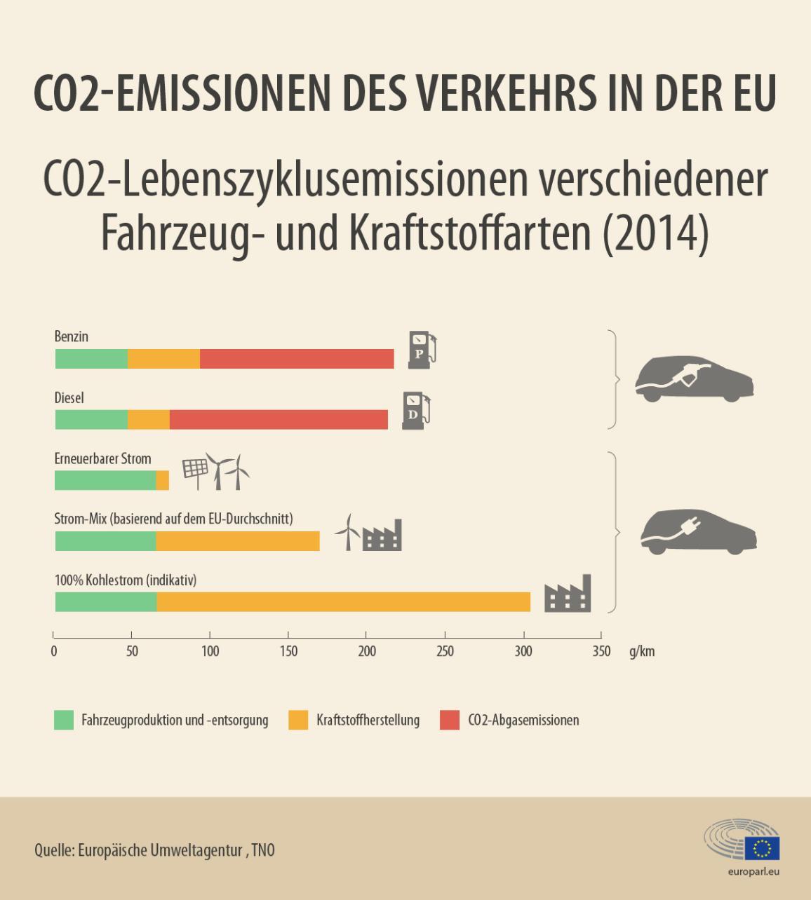 Infografik: CO2-Emissionen nach Kraftstoffart und für Elektroautos