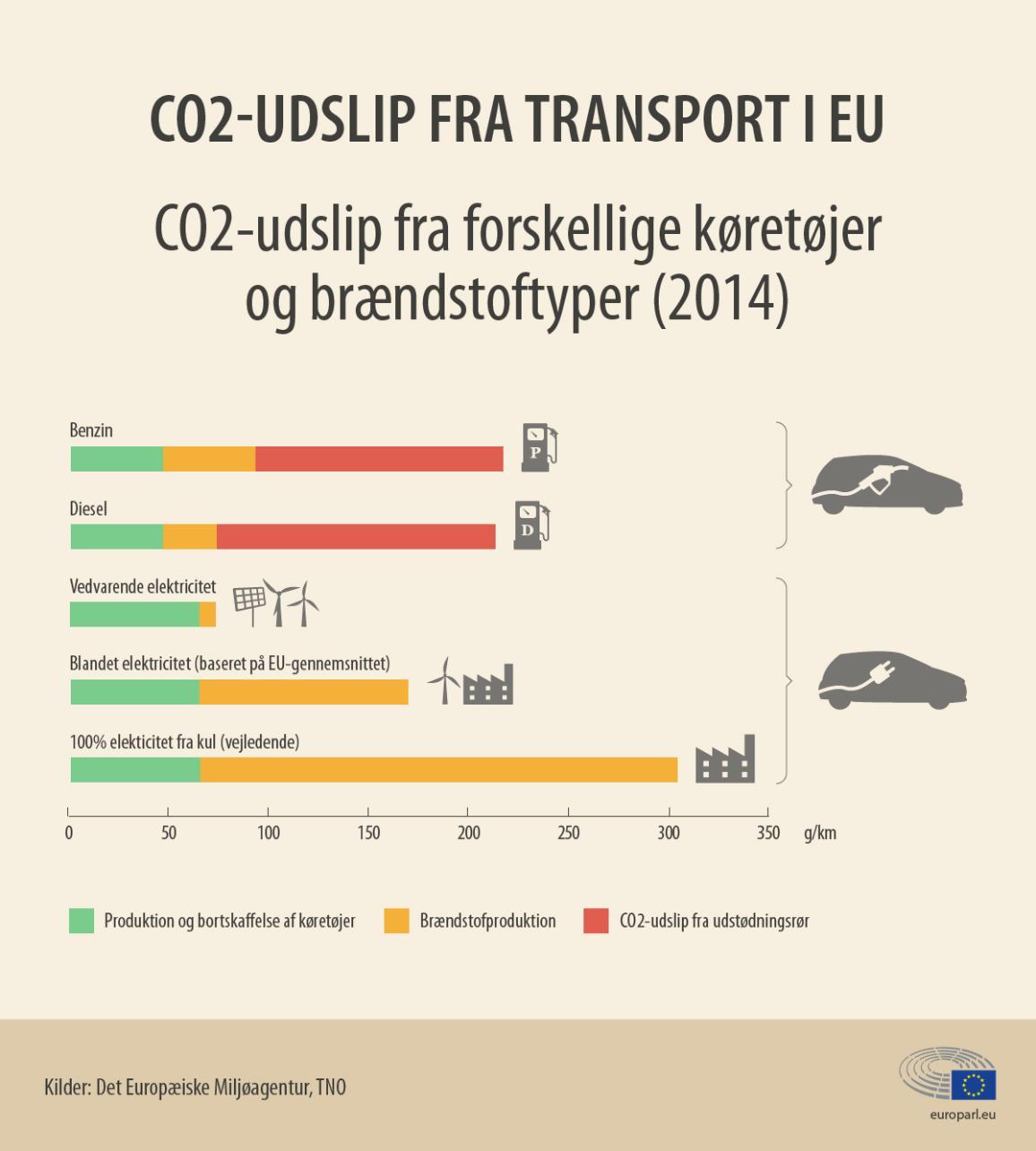 CO2-emissioner pr. brændstoftype og for elbiler