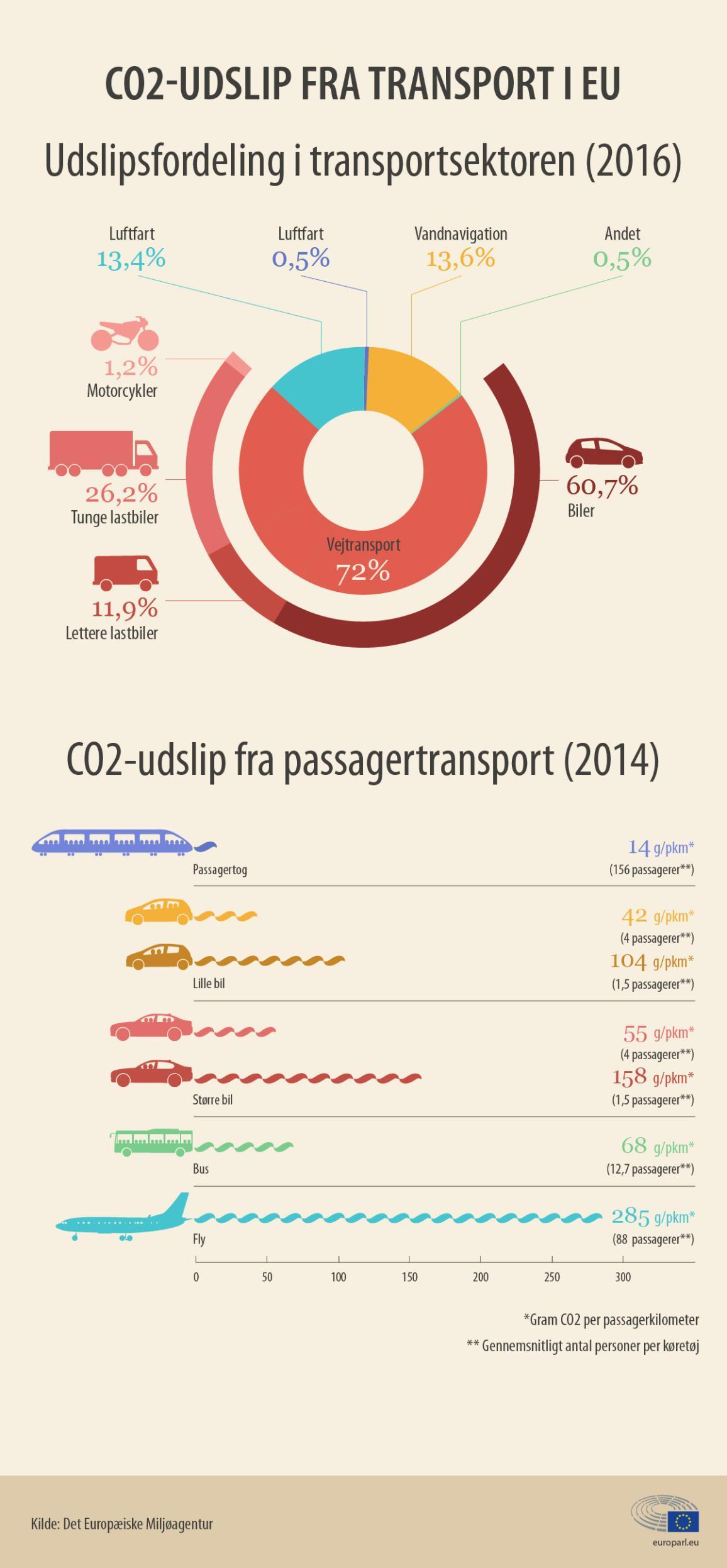 Biler tegner sig for 60% af CO2-emissionerne fra transportsektoren