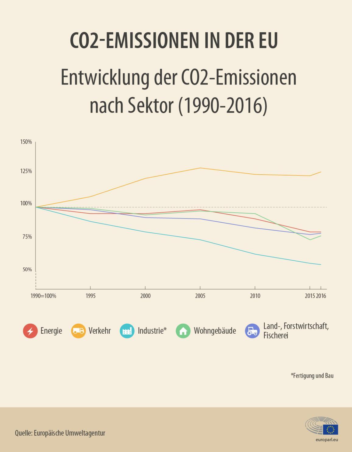 Infografik: Entwicklung der CO2-Emissionen nach Sektor (1990-2016)