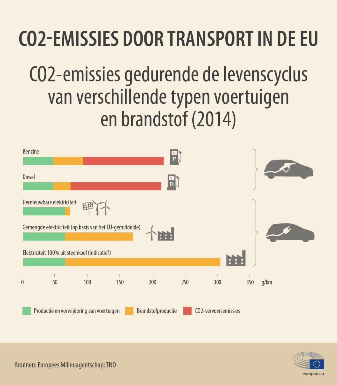Infografiek over het aantal CO2-emissies in de EU veroorzaakt per vervoerswijze en per type brandstof.