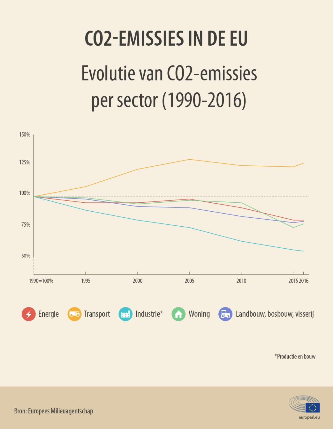 Infografiek over het aantal CO2-emissies in de EU veroorzaakt per sector tussen 1990 en 2016.