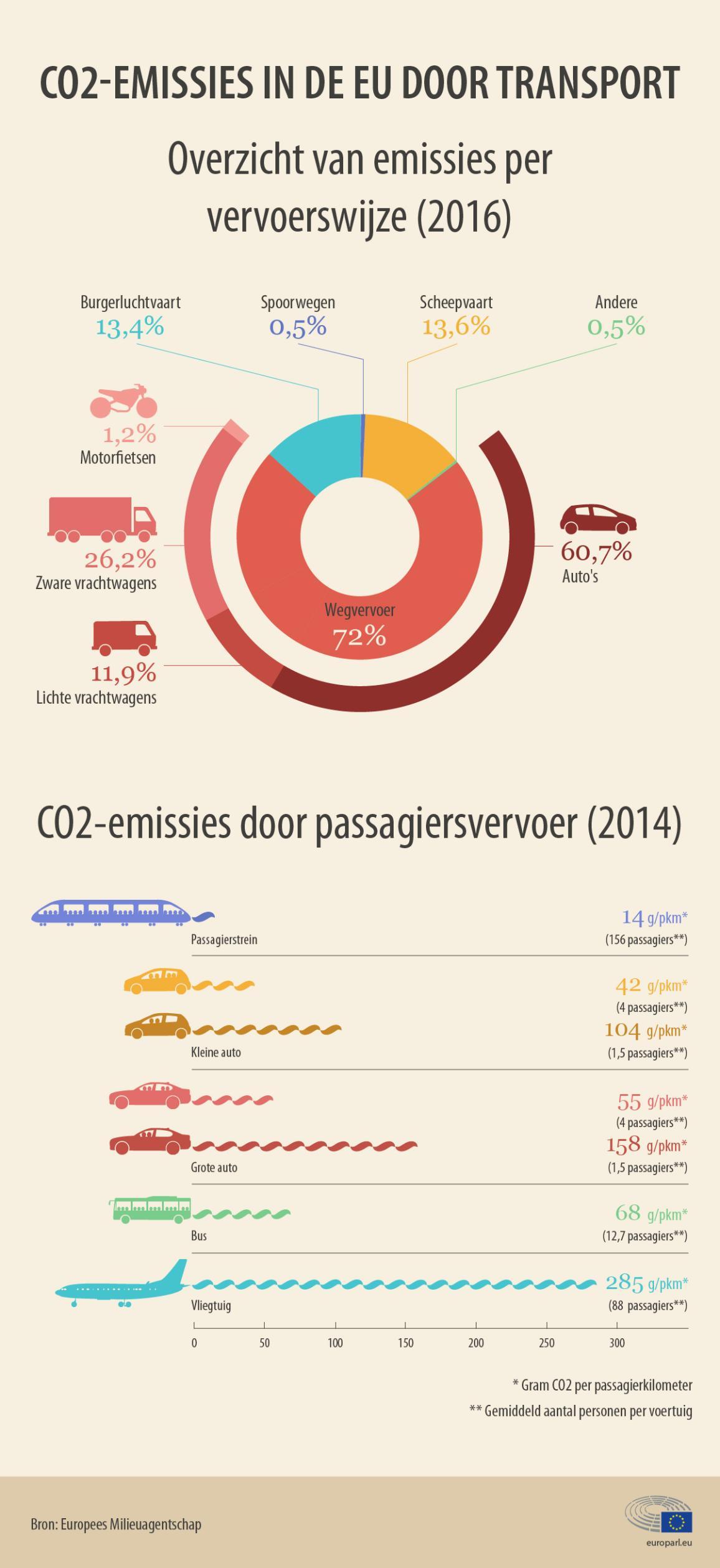 Infografiek over het aantal CO2-emissies in de EU veroorzaakt door transport