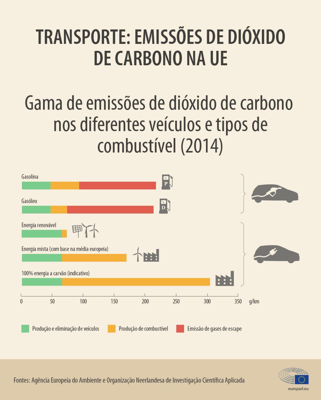 Infografia sobre gama de emissões de dióxido de carbono nos diferentes veículos e tipos de combustível
